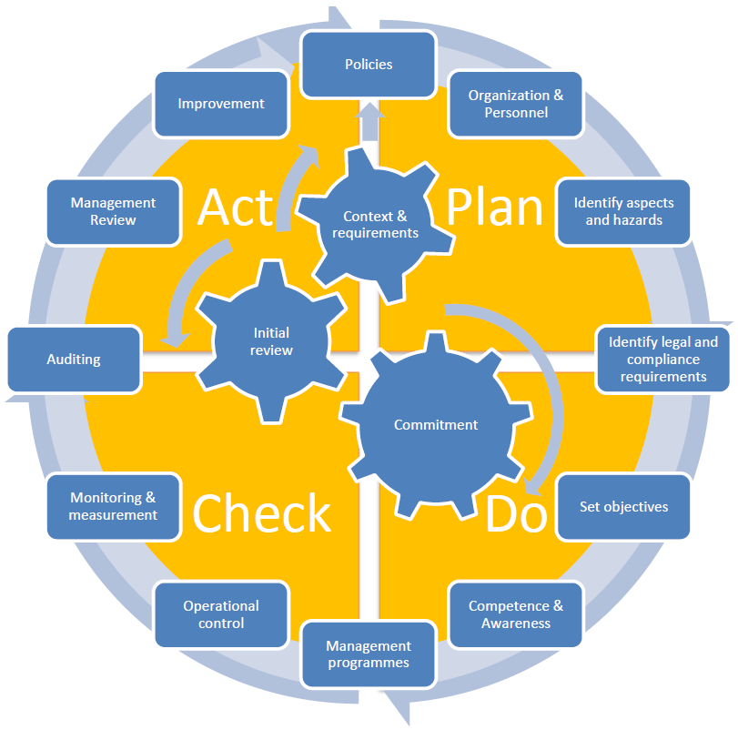 Intergrated Managenent System PDCA approach