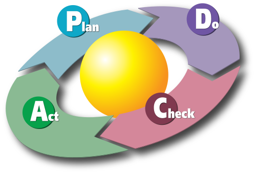 PDCA learn about ISO 9001